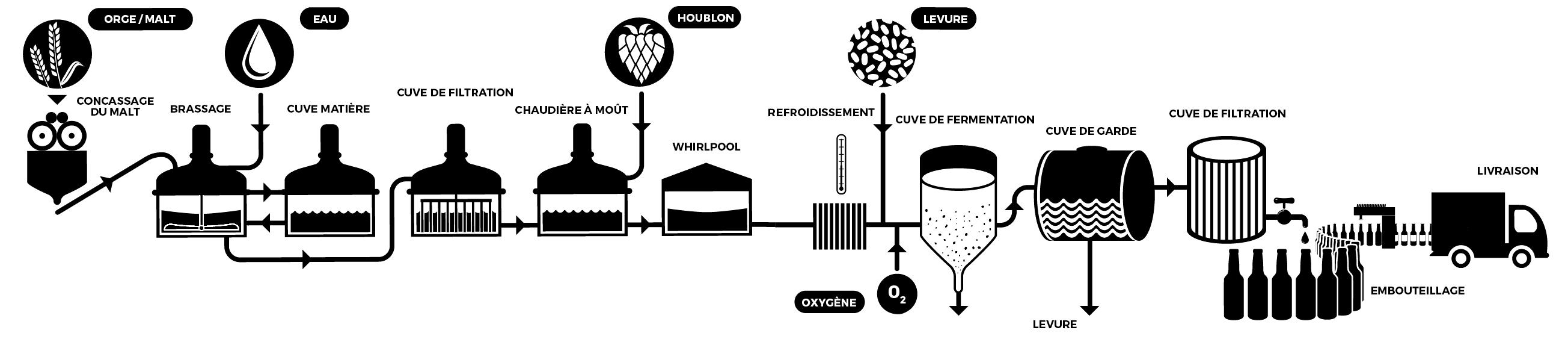 fabriquer-sa-biere